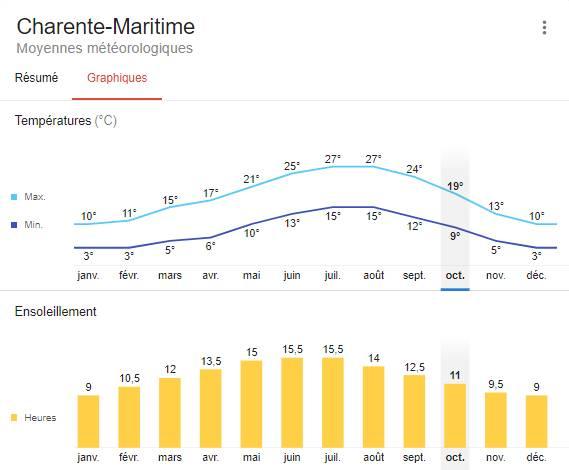 Mobil home Charente maritime